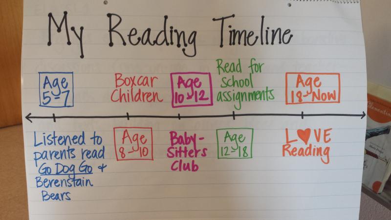 Reading Timeline HW
